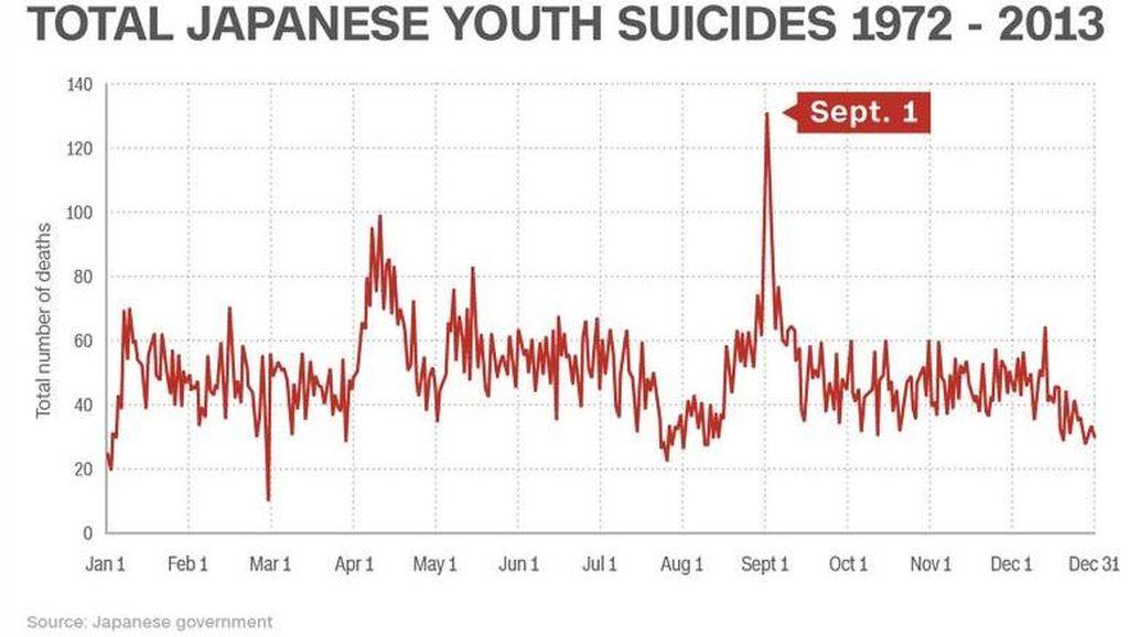 1 September Paling Banyak Dipilih Remaja Jepang Untuk Bunuh Diri