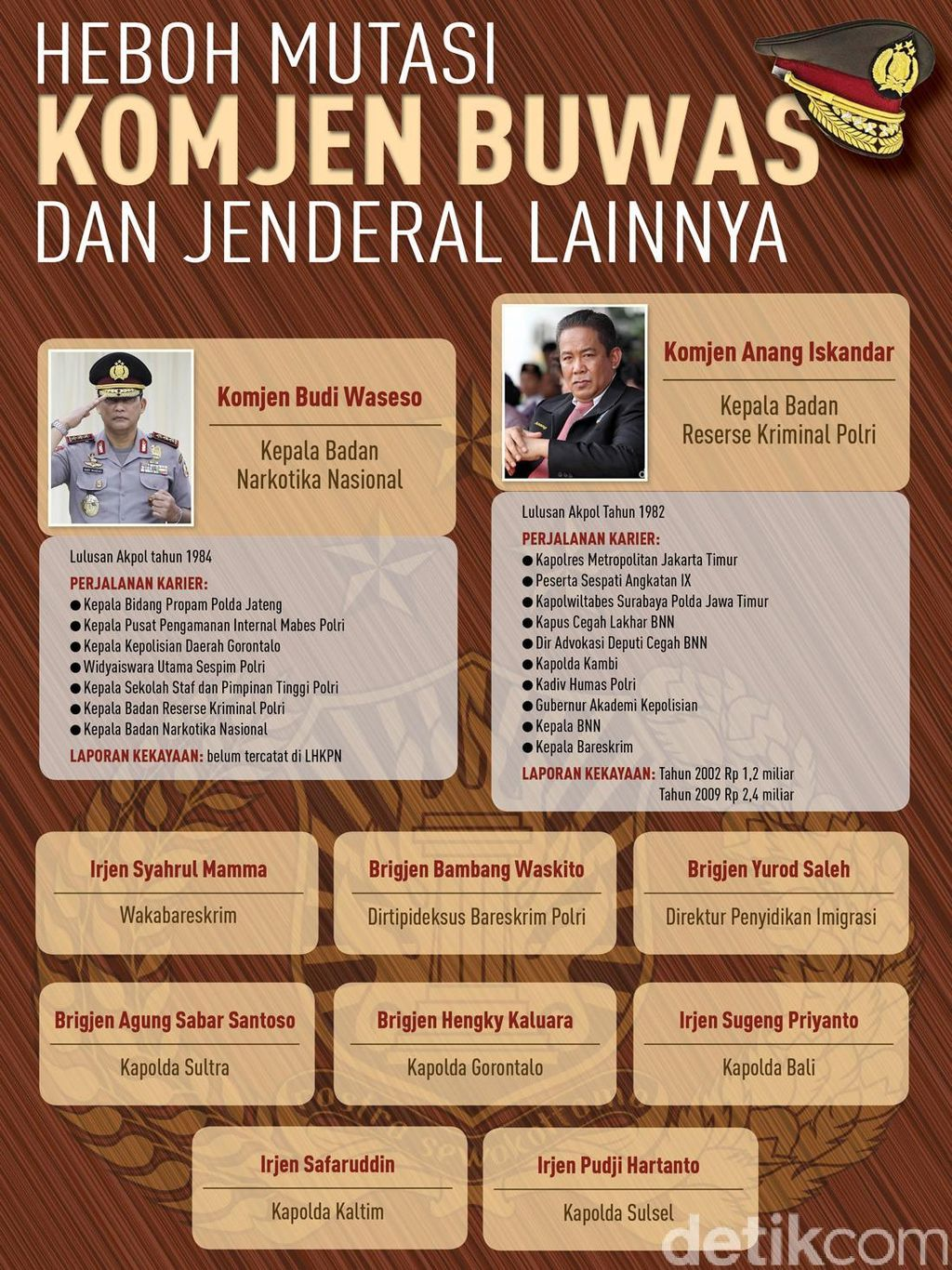 Pergeseran Komjen Buwas dan Komjen Anang Iskandar