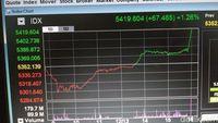 Rupiah Menguat, IHSG 'Loncat' 1,26%