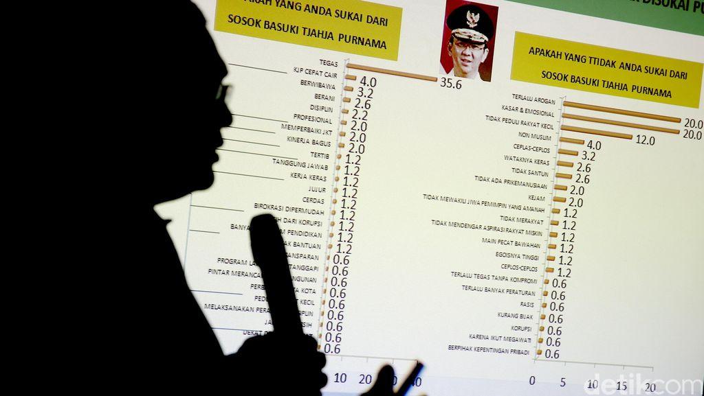 Survei Median Sebut Elektabilitas Ahok Turun