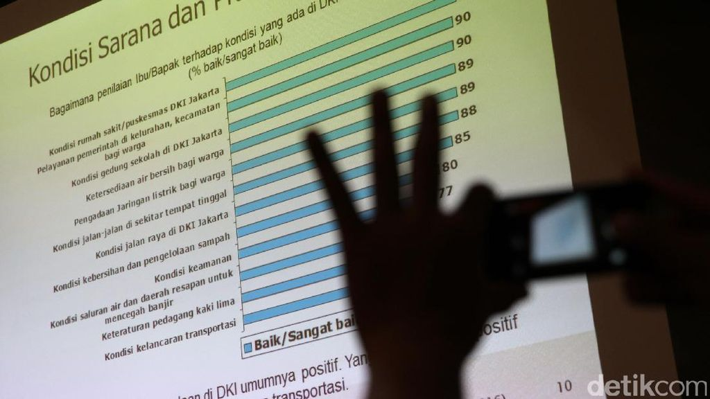 Survei SMRC: Kementerian Perikanan Terbaik, Kemenko Perekonomian Terburuk