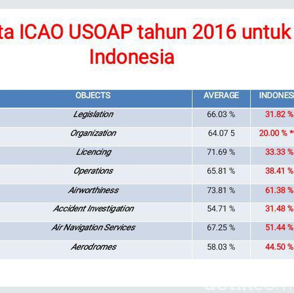 Ini 8 Parameter yang Membuat Indonesia Gagal Jadi Anggota Dewan ICAO