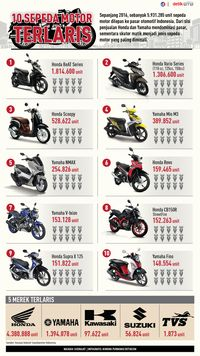 Ekspor Motor Tahun 2016 Naik