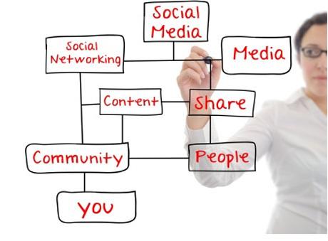 Menyoal Kembali Kebijakan dan Panduan Media Sosial